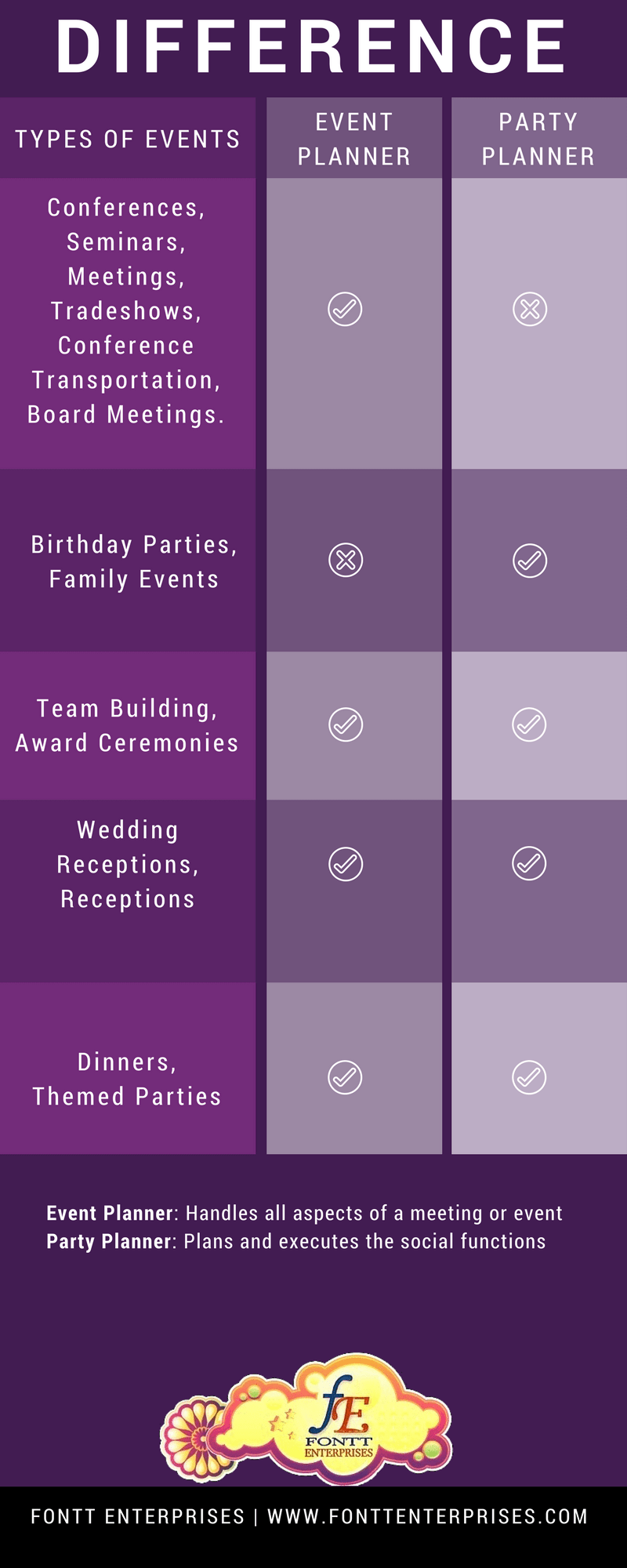 What Kind of Planner Are You? - Infographic